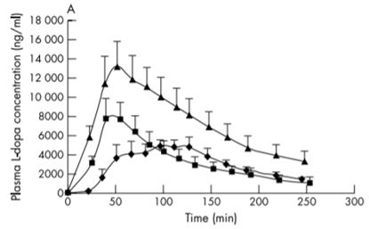 Plasma L-Dopa concentration