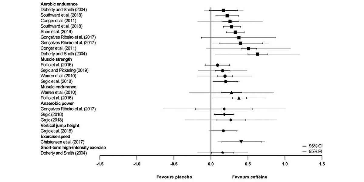 Placebo vs Caffeine