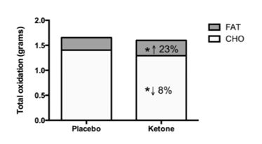 Carbohydrate total oxidation