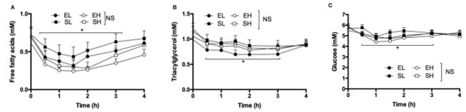 Concentrations of free fatty acids, triacylglycerol and glucose