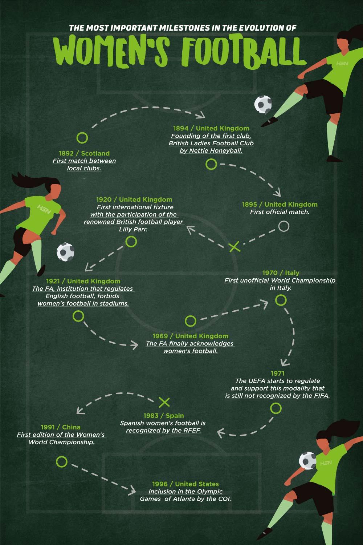 Womens football
