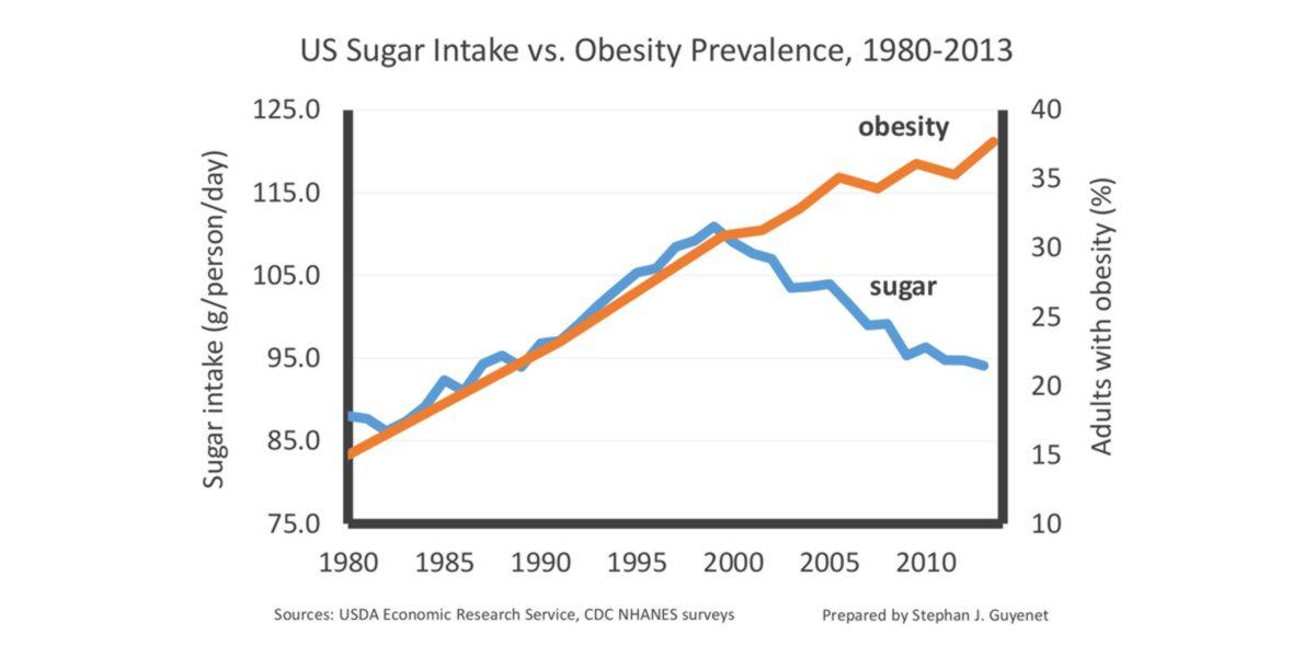 Sugar intake and obesity prevalence