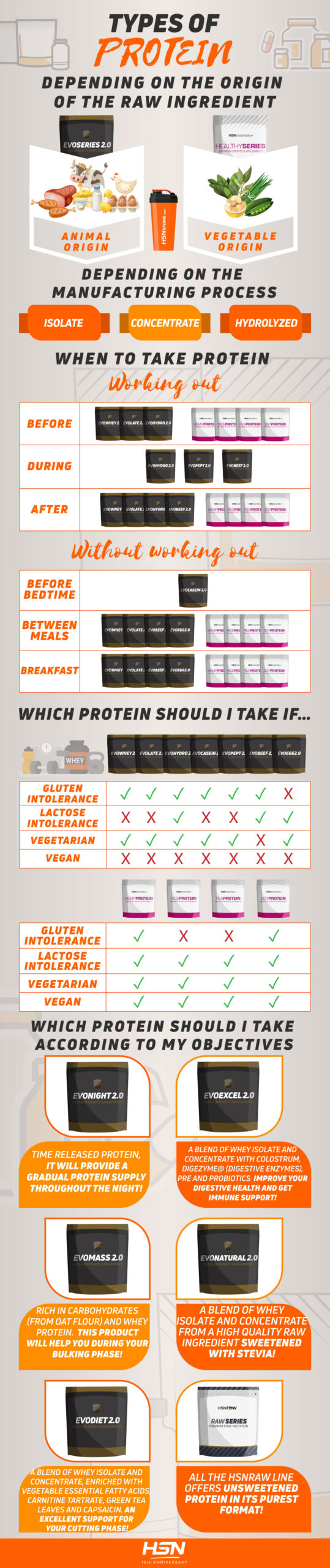 Info about all the types of protein