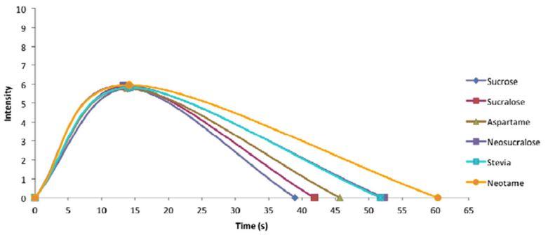 Time/Intensity of sweeteners