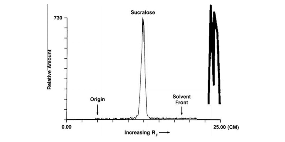 Radio-chromatography of sucralose