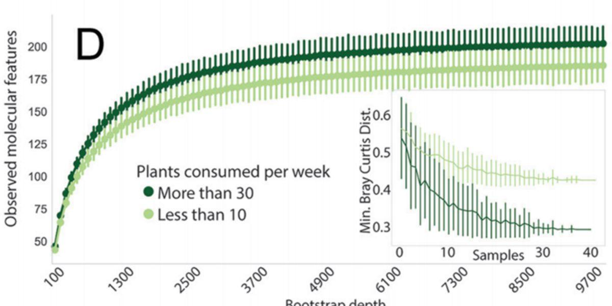 Plants consumed per week