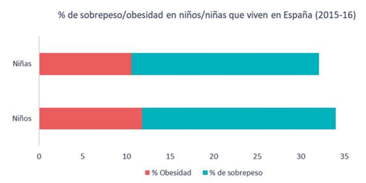 Obesity % in children