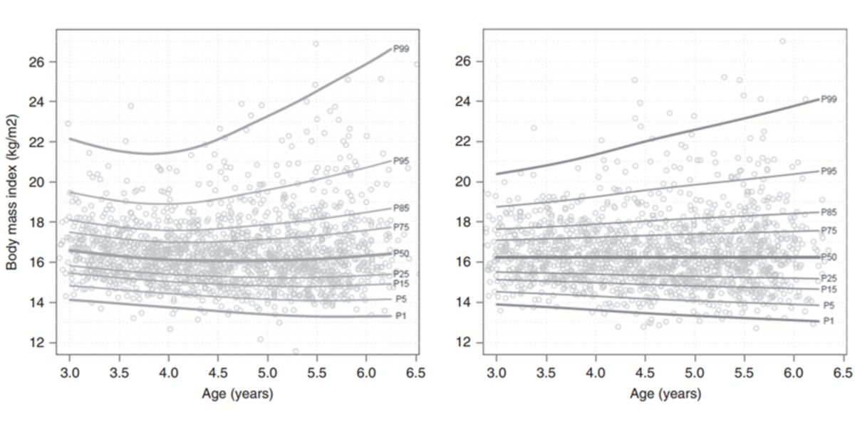 Age and body mass index