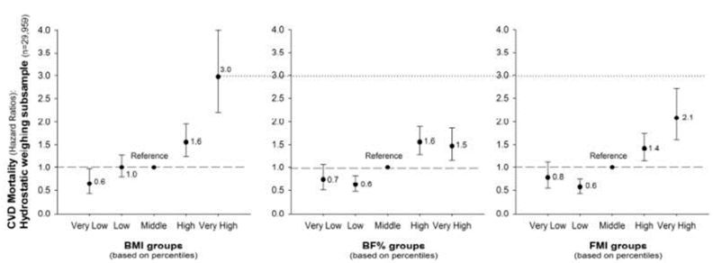 Risk of mortality and cardiovascular disease