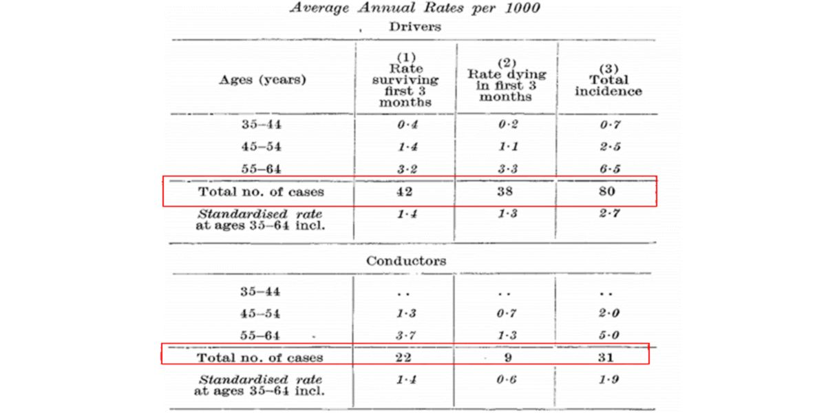 Drivers and conductors mortality