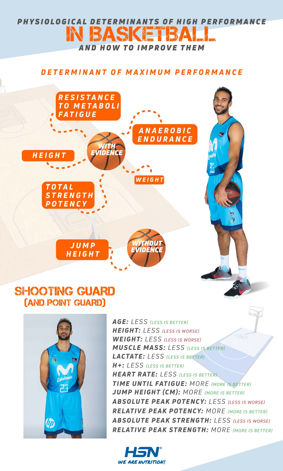Physiological determinants of Shooting Guards