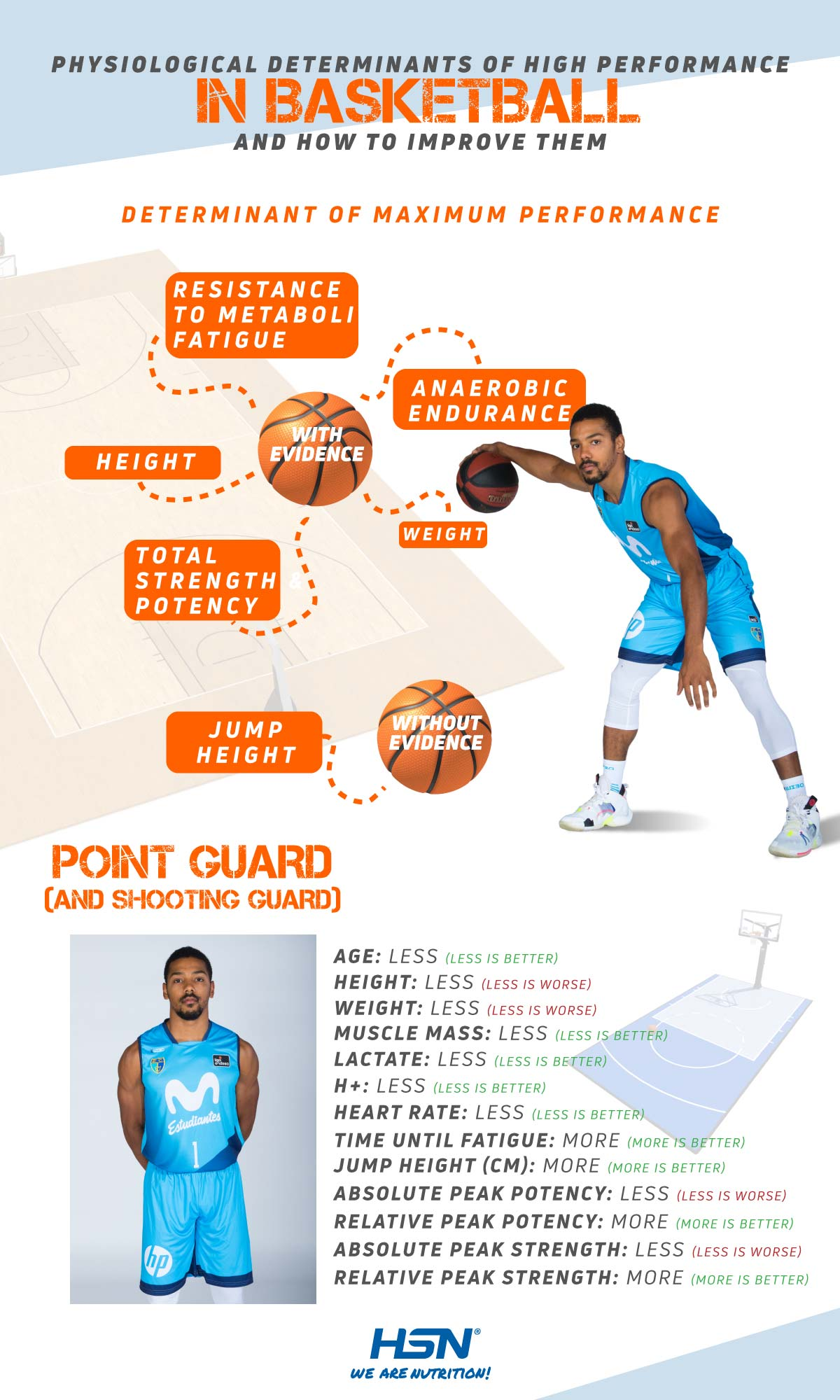 Physiological determinants in Point Guards