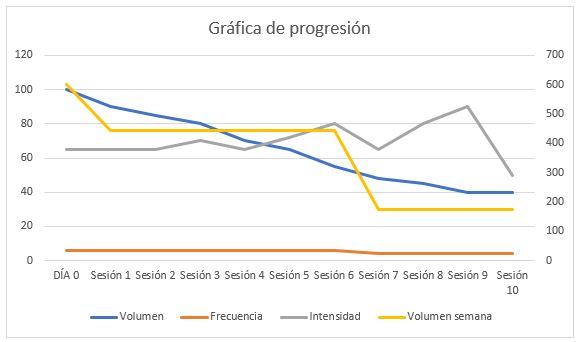 Progression graphic cyclist