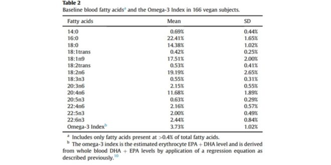 Blood fatty acids in vegans
