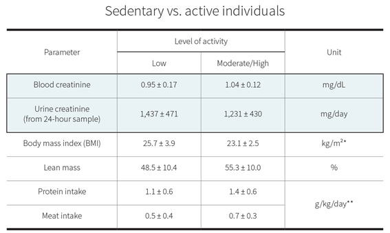 Sedentary vs active individuals