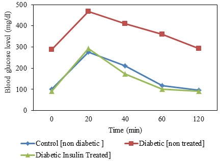 Blood glucose level