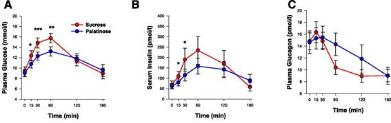 Curve of glucose, insulin and glucagon