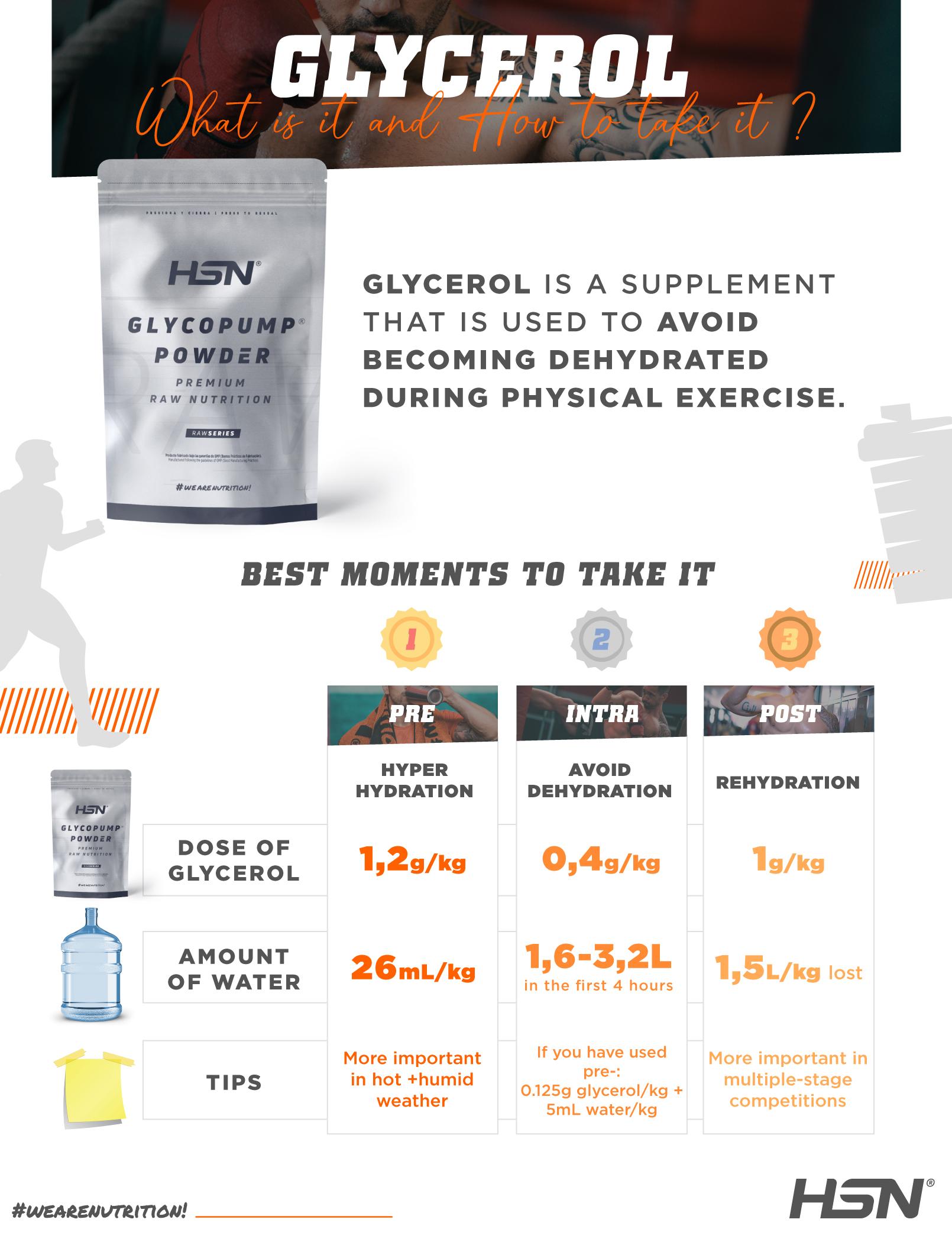 Glycerol infographic