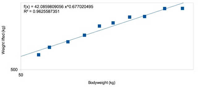Correlation between body weight and kg lifted
