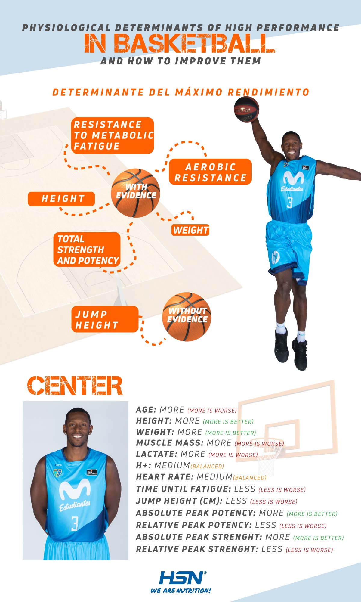 Determinants basketball center