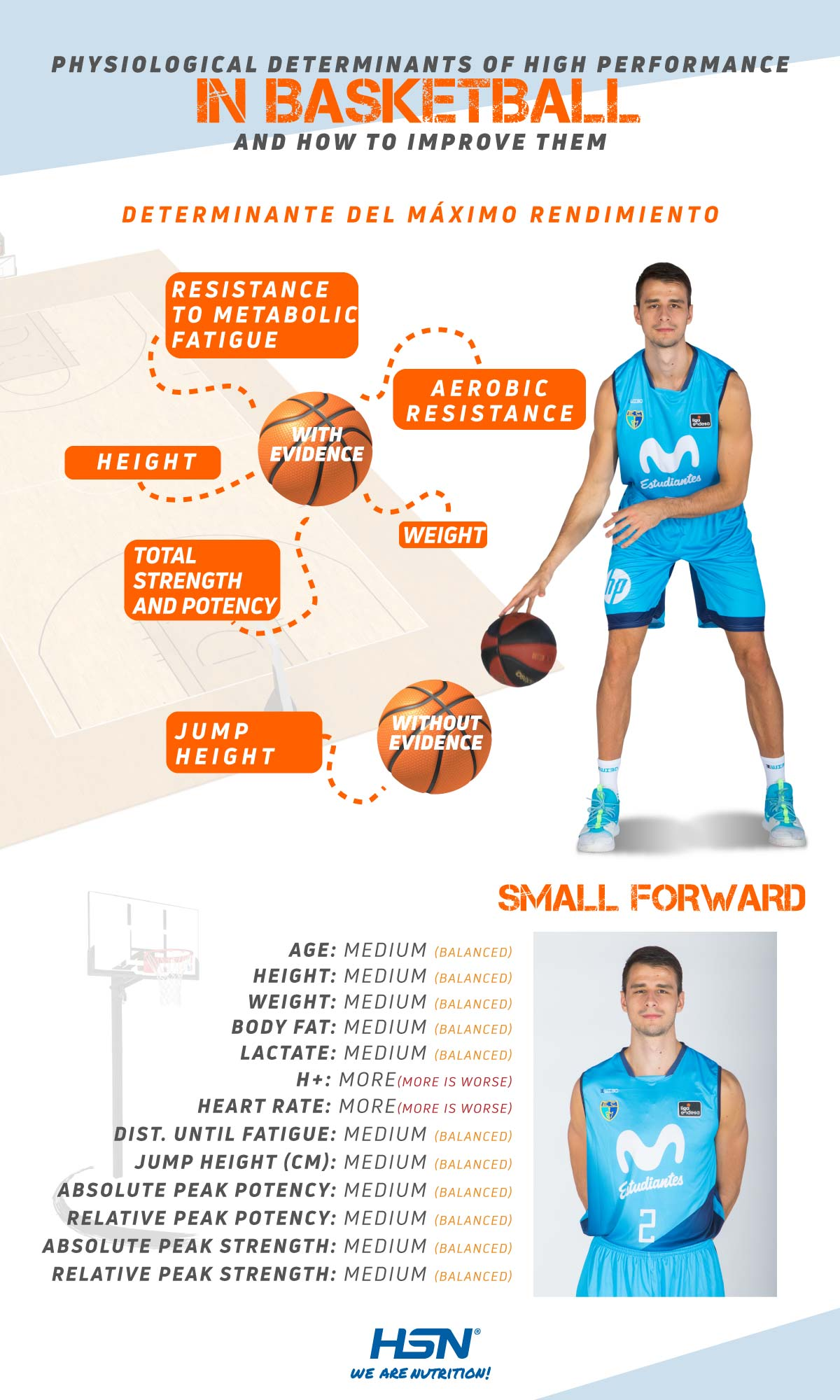 Determinants small forward