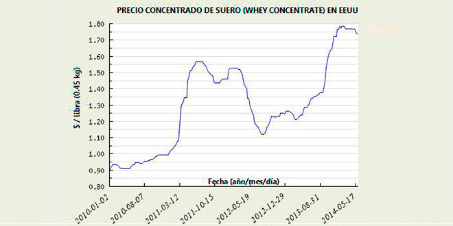 Concentrated whey price