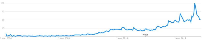 Worldwide search trends almond flour