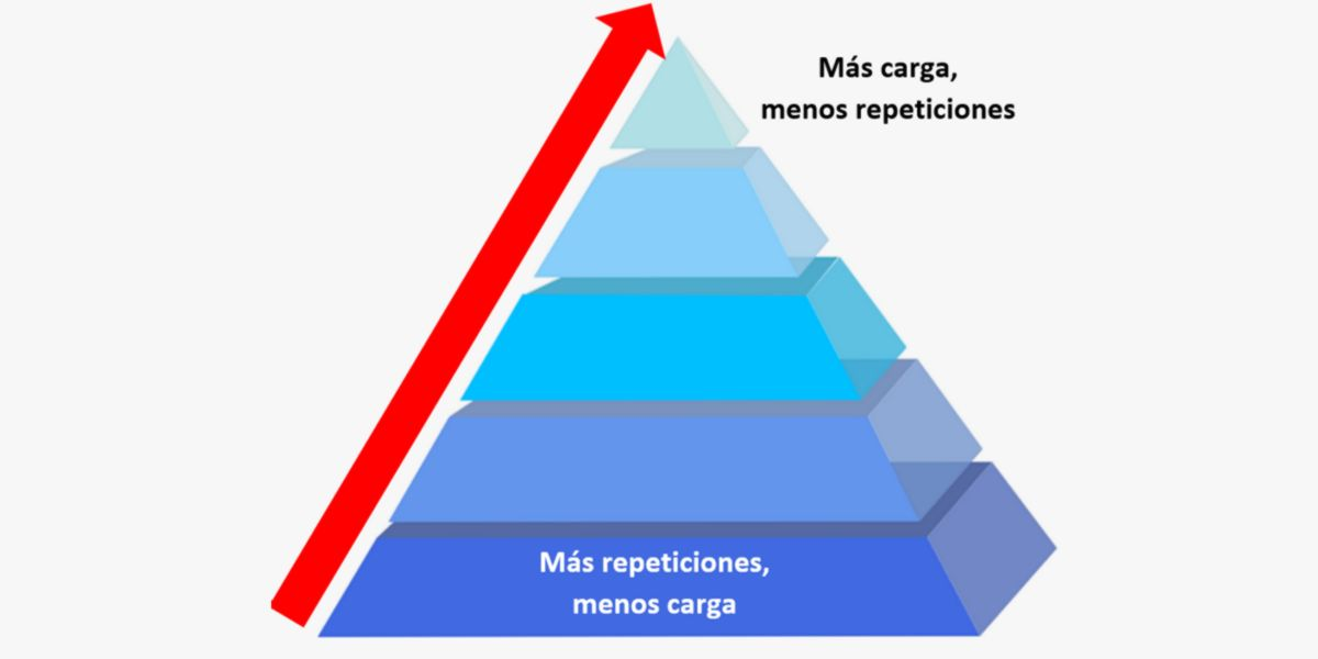 Classic ascending pyramid system