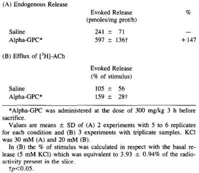 Comparative alpha GPC