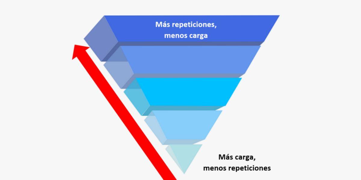Descending pyramid system