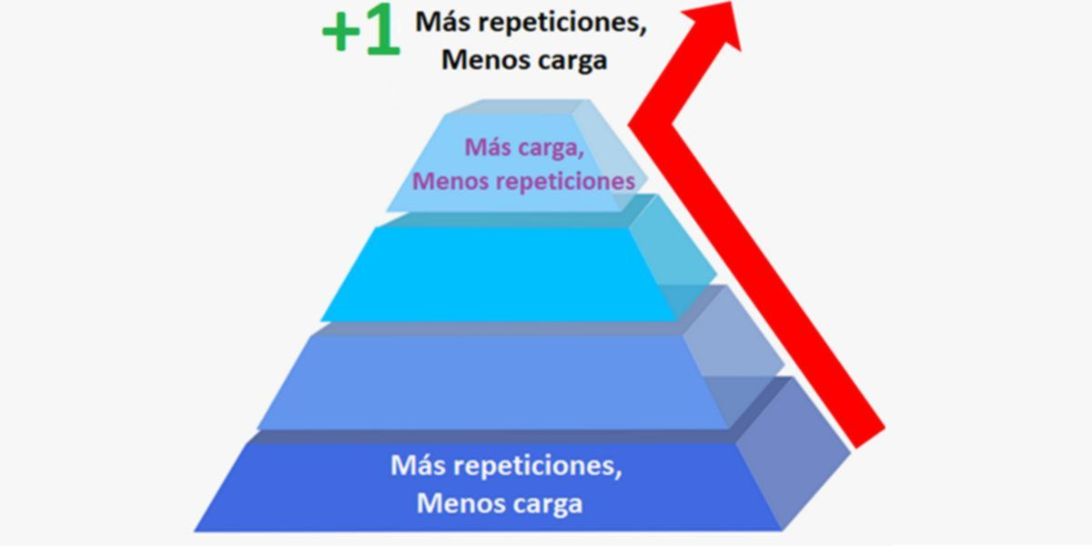 Truncated pyramid training