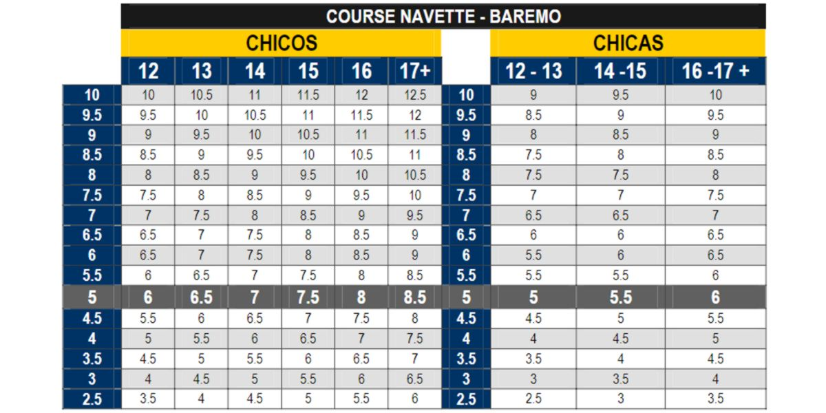 Course Navette scale