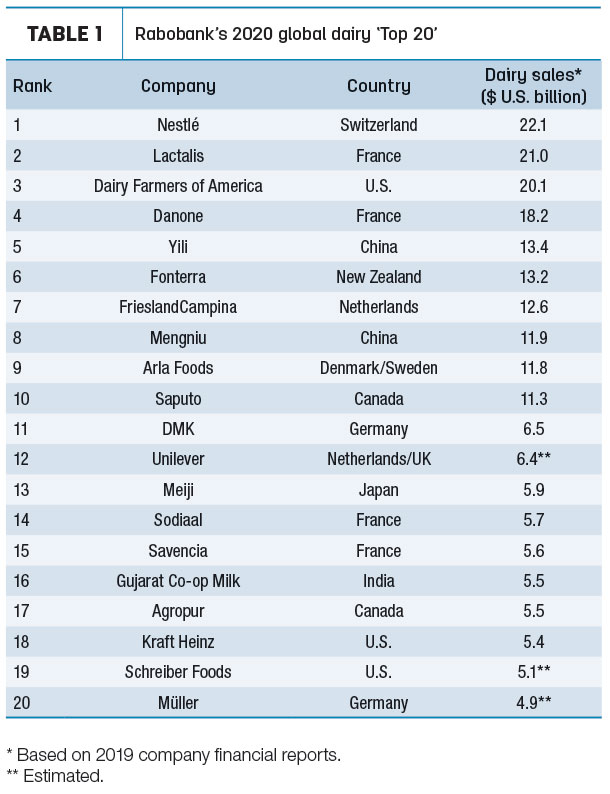 Top 20 table of global dairy companies