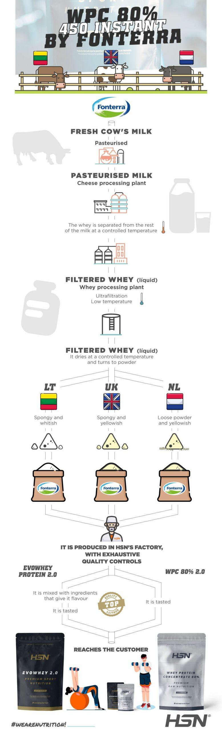 Infograph Fonterra Evowhey