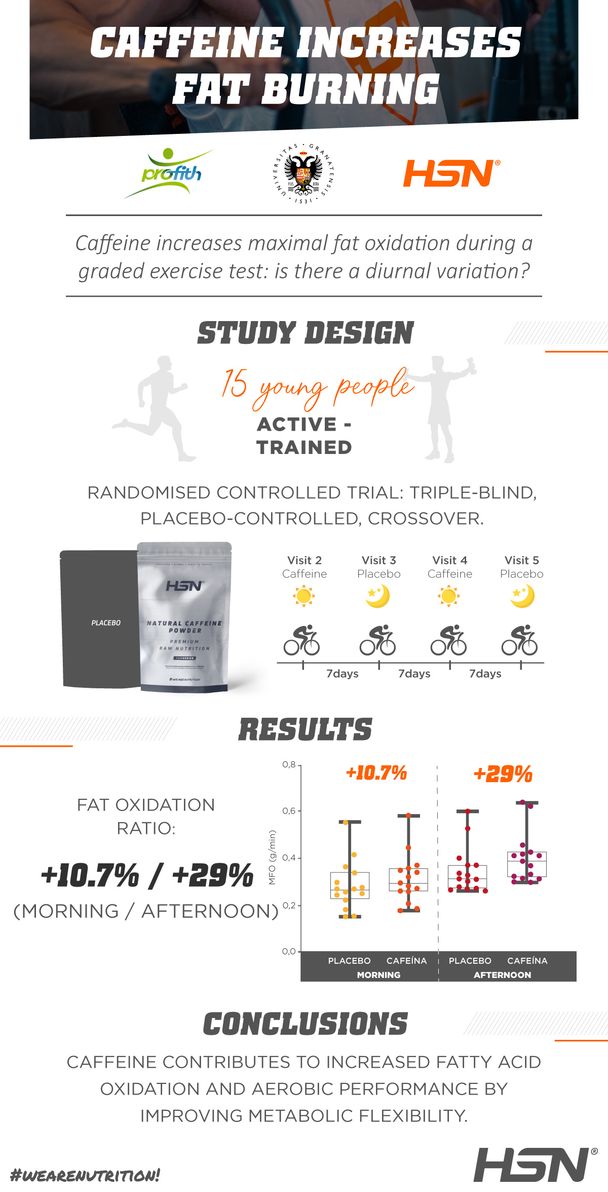 Scientific Study on HSN Caffeine by the University of Granada