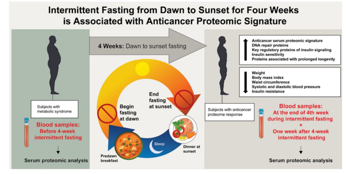 Why do intermittent fasting with the keto diet?