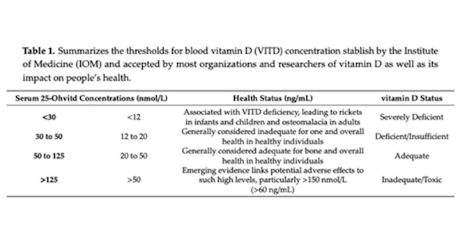 What are the optimal levels of Vitamin D?