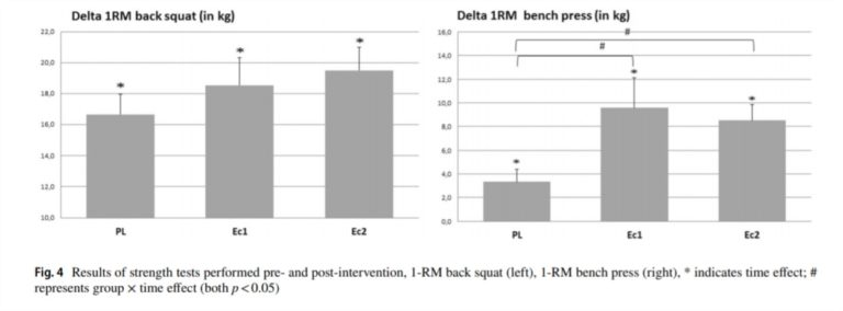 Changes in the RM Squat and Bench Press