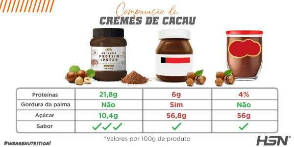 Comparaçao NutChoco