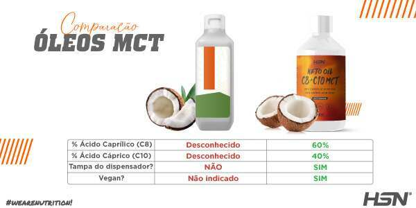 Oleos mct