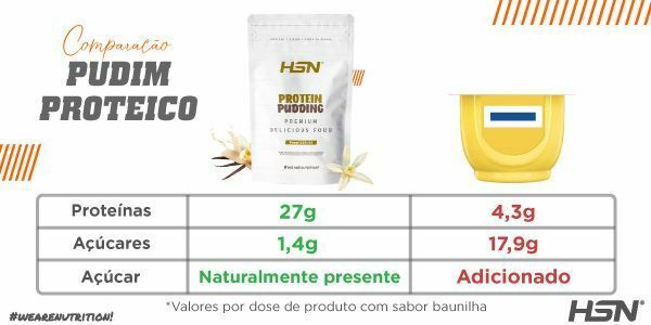Comparação de Pudim Proteico