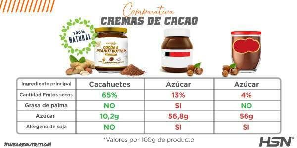 Comparativa Crema Cacahuete