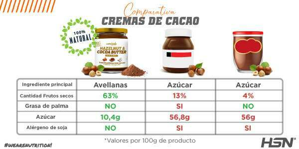 Comparativa Crema Avellanas