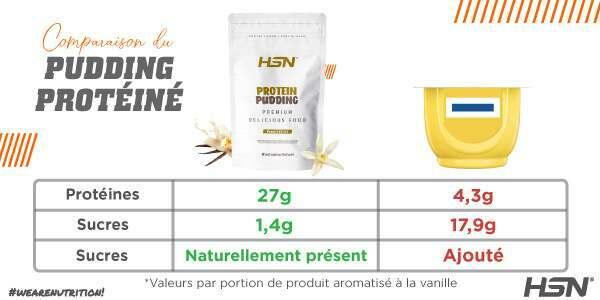 Comparaison des pudding protéique