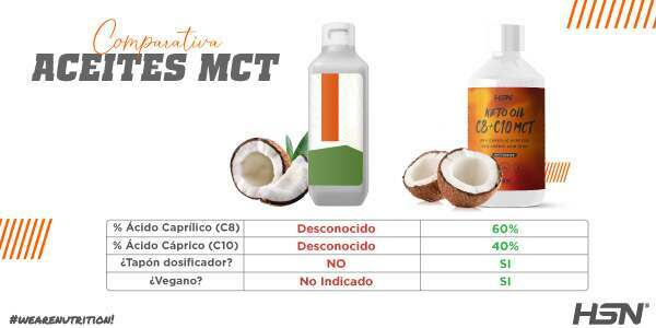 Comparativa Aceites MCT