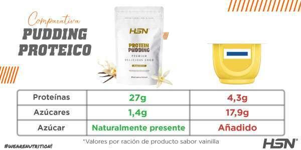 Comparativa pudding proteico