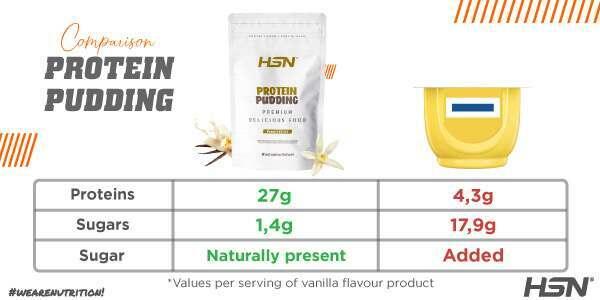 Protein pudding comparison