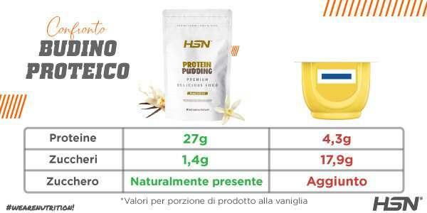 Confronto tra pudding proteico