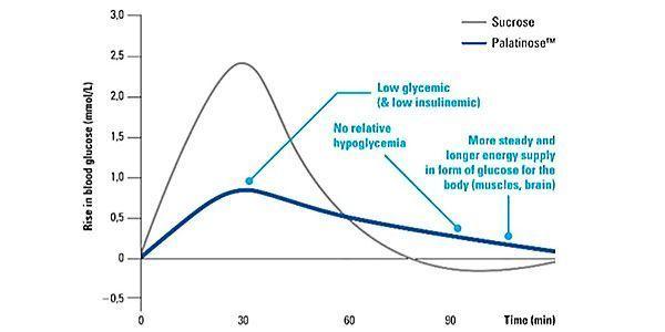 Palatinose Curve