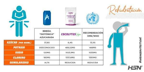 Comparativa Cocolytes